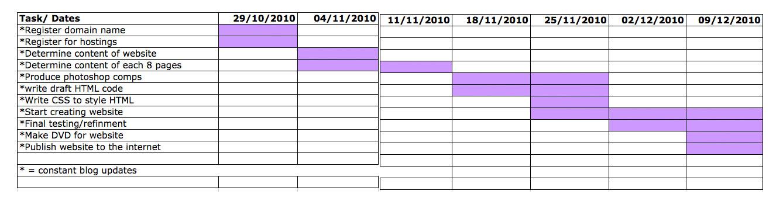 Gantt Chart Christy Cook Modules Blog